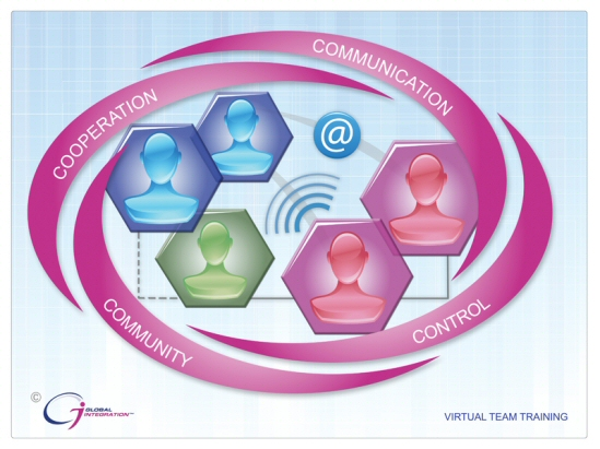 image: virtual team training diagram