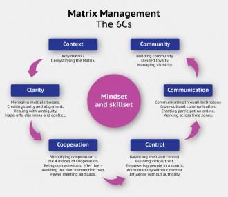 image, matrix management explained
