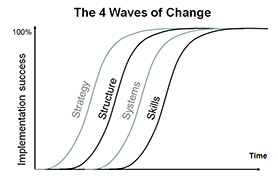"image: waves of change ""Startegy, structure, systems, skills"""