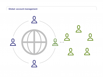 Global Account Management