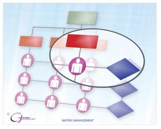 """matrix management"""